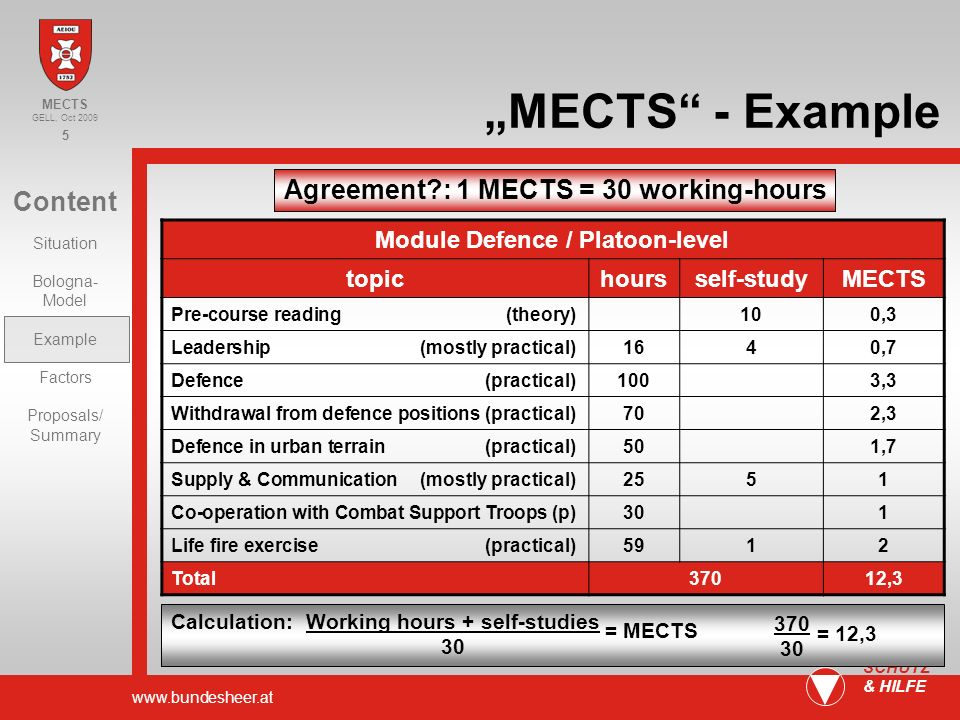 www.bundesheer.at 5 SCHUTZ & HILFE Content Situation Bologna- Model Example Factors Proposals/ Summary MECTS GELL, Oct 2009 MECTS - Example Agreement : 1 MECTS = 30 working-hours Module Defence / Platoon-level topichoursself-studyMECTS Pre-course reading (theory)100,3 Leadership (mostly practical)1640,7 Defence (practical)1003,3 Withdrawal from defence positions (practical)702,3 Defence in urban terrain (practical)501,7 Supply & Communication (mostly practical)2551 Co-operation with Combat Support Troops (p)301 Life fire exercise (practical)5912 Total37012,3 Calculation: Working hours + self-studies 30 = MECTS 370 30 = 12,3