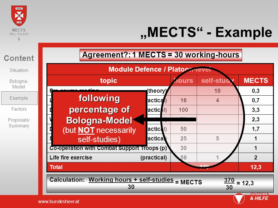 www.bundesheer.at 6 SCHUTZ & HILFE Content Situation Bologna- Model Example Factors Proposals/ Summary MECTS GELL, Oct 2009 MECTS - Example Agreement : 1 MECTS = 30 working-hours Module Defence / Platoon-level topichoursself-studyMECTS Pre-course reading (theory)100,3 Leadership (mostly practical)1640,7 Defence (practical)1003,3 Withdrawal from defence positions (practical)702,3 Defence in urban terrain (practical)501,7 Supply & Communication (mostly practical)2551 Co-operation with Combat Support Troops (p)301 Life fire exercise (practical)5912 Total37012,3 Calculation: Working hours + self-studies 30 = MECTS 370 30 = 12,3 following percentage of Bologna-Model Bologna-Model (but NOT necessarily self-studies)