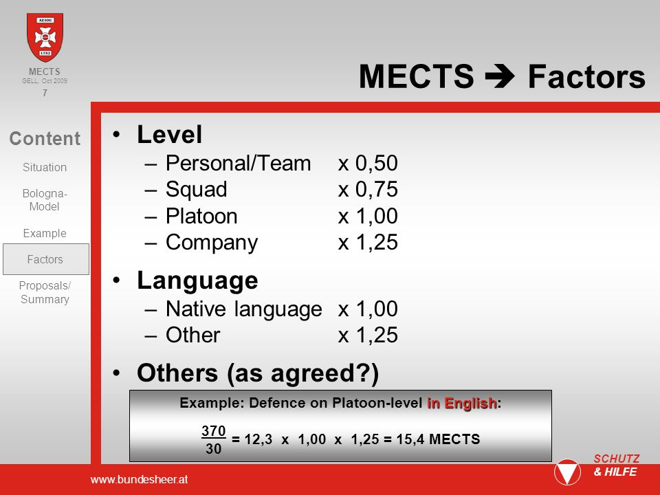 www.bundesheer.at 7 SCHUTZ & HILFE Content Situation Bologna- Model Example Factors Proposals/ Summary MECTS GELL, Oct 2009 MECTS Factors Level –Personal/Teamx 0,50 –Squadx 0,75 –Platoonx 1,00 –Companyx 1,25 Language –Native language x 1,00 –Otherx 1,25 Others (as agreed?) in English Example: Defence on Platoon-level in English: 370 30 = 12,3 x 1,00 x 1,25 = 15,4 MECTS