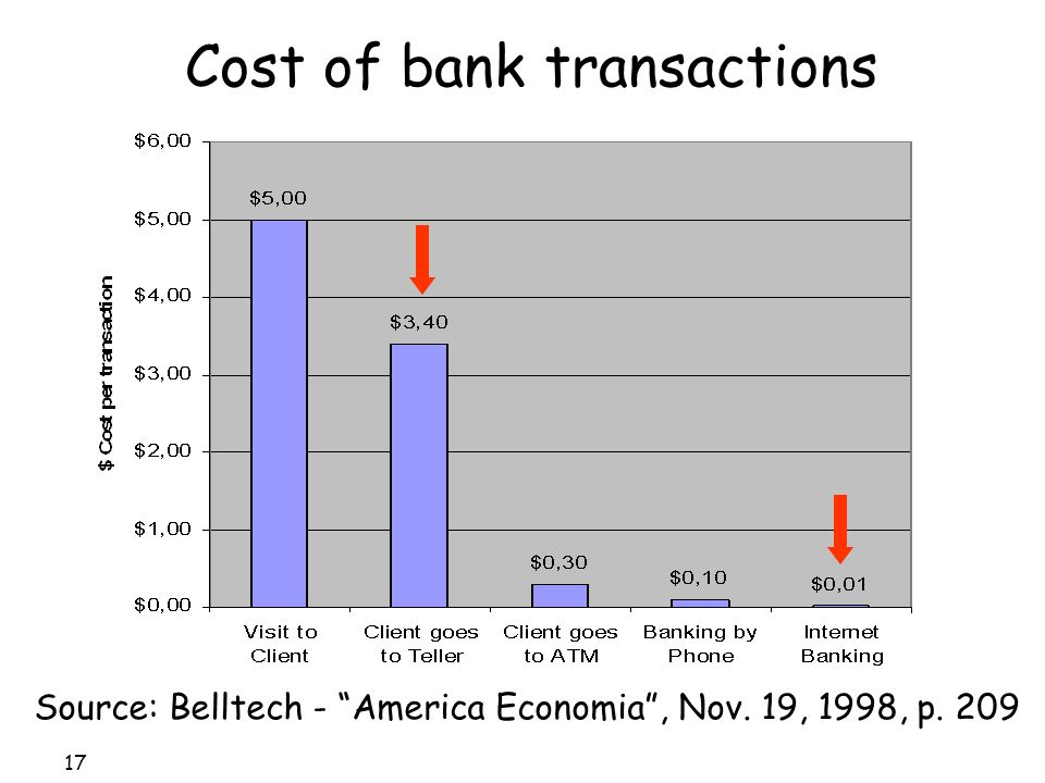 17 Cost of bank transactions Source: Belltech - America Economia, Nov. 19, 1998, p. 209