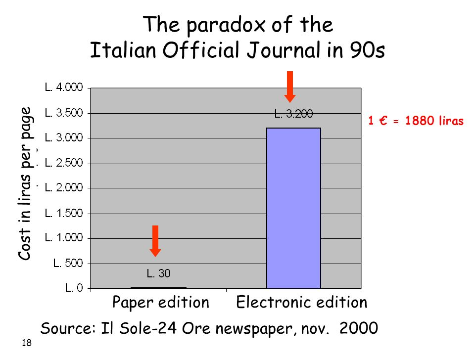 18 The paradox of the Italian Official Journal in 90s Source: Il Sole-24 Ore newspaper, nov.