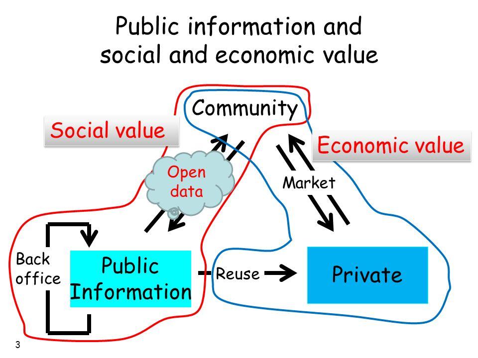 3 Public information and social and economic value Public Information Private Reuse Community Public service Back office Market Social value Economic value Open data