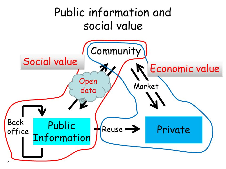 Who decides and How to decide the social value of data.