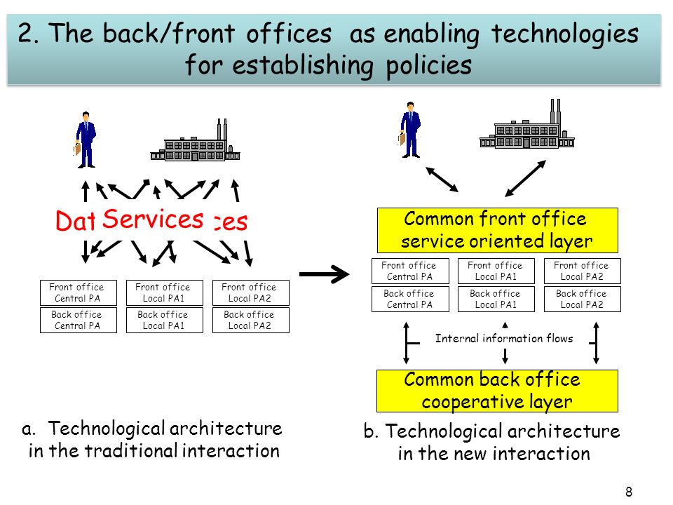 8 2. The back/front offices as enabling technologies for establishing policies 2.