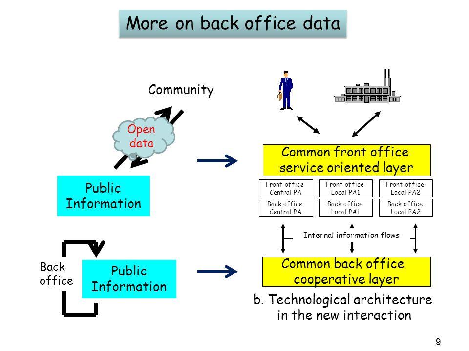 9 More on back office data b.