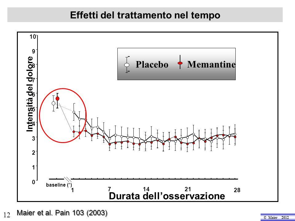 © Maier 2012 12 Intensità del dolore 0 1 2 3 4 5 6 7 8 9 10 baseline (*) 128 21147 Durata dellosservazione Placebo Memantine Effetti del trattamento nel tempo Maier et al.