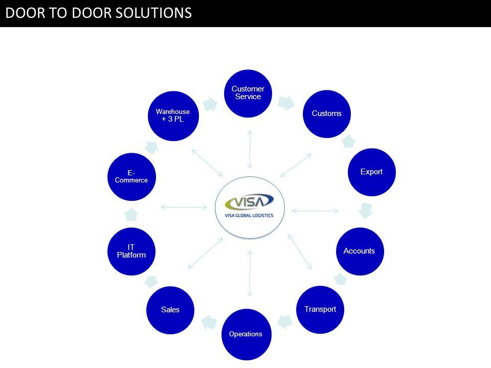 . Customer Service CustomsExportAccountsTransport Operations Sales IT Platform E- Commerce Warehouse + 3 PL DOOR TO DOOR SOLUTION DOOR TO DOOR SOLUTIO