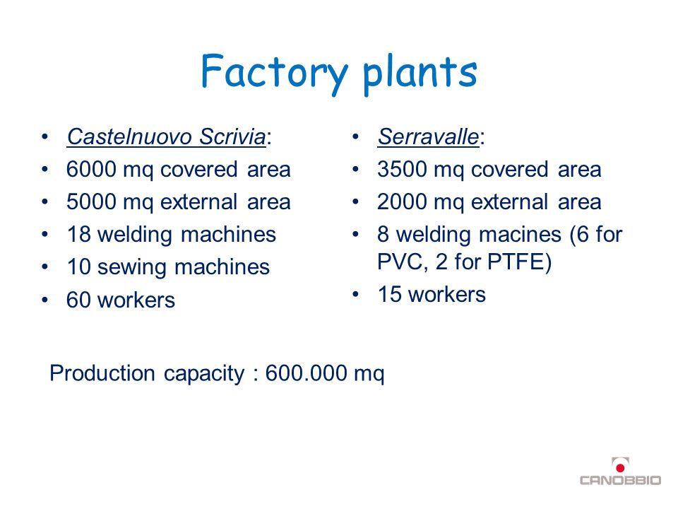 Canobbio Group Canobbio Asiatex - China Industria Copertoni - Italy Europlast - Italy ICQ - Spain / Portugal Membrane Structures - U.S.A.