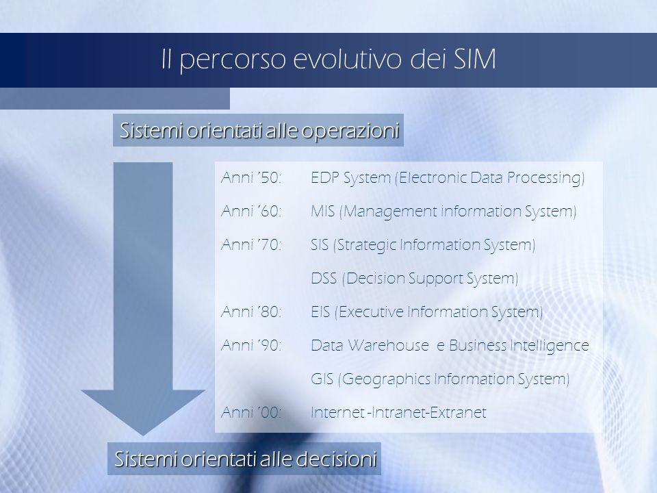 Il percorso evolutivo dei SIM Anni 50:EDP System (Electronic Data Processing) Anni 60:MIS (Management information System) Anni 70:SIS (Strategic Infor