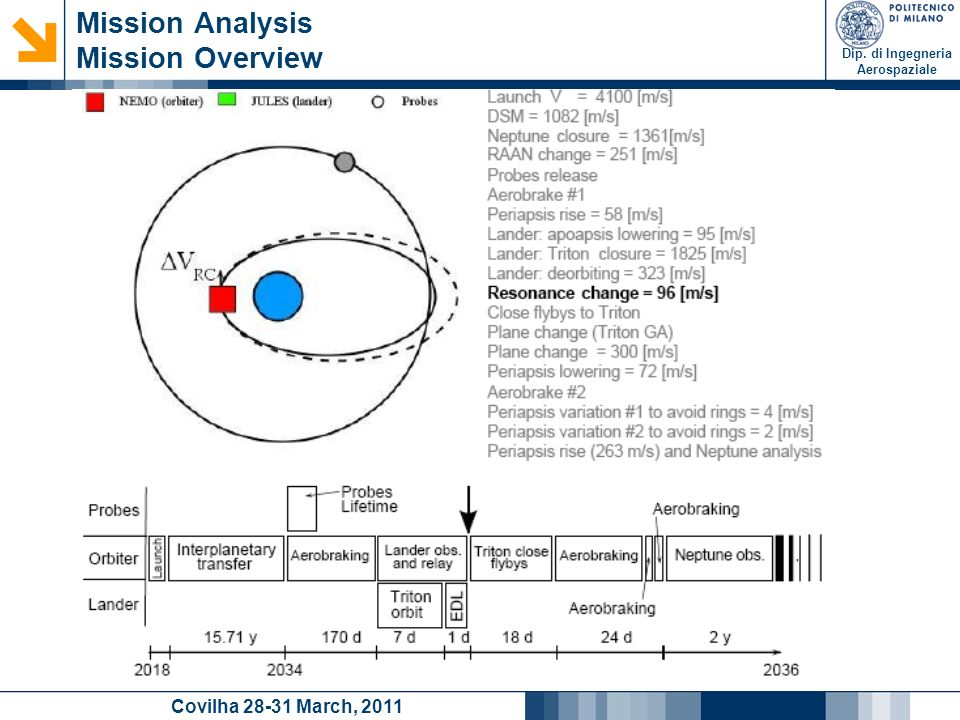 Dip. di Ingegneria Aerospaziale Covilha 28-31 March, 2011 Mission Analysis Mission Overview