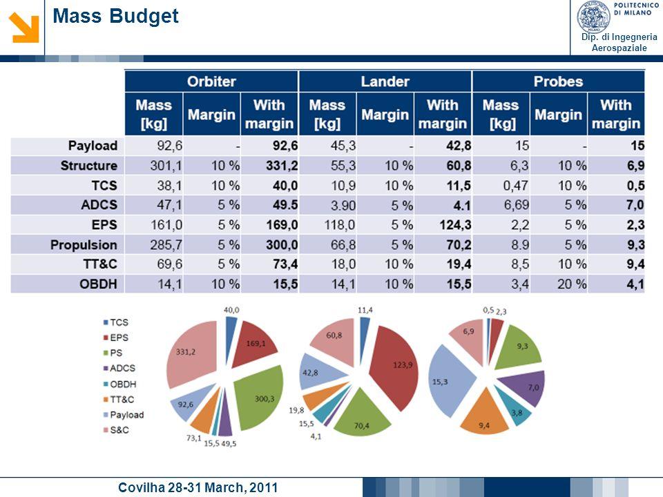 Dip. di Ingegneria Aerospaziale Covilha 28-31 March, 2011 Mass Budget