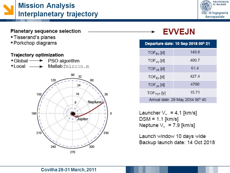 Dip. di Ingegneria Aerospaziale Covilha 28-31 March, 2011 Mission Analysis Interplanetary trajectory