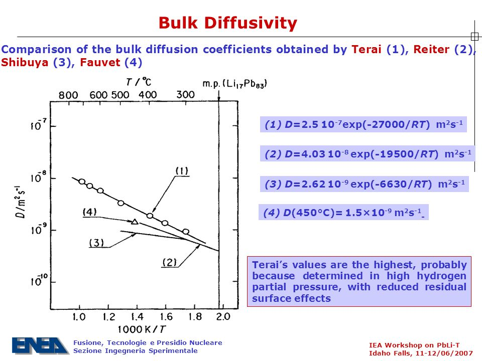 Fusione, Tecnologie e Presidio Nucleare Sezione Ingegneria Sperimentale IEA Workshop on PbLi-T Idaho Falls, 11-12/06/2007 Bulk Diffusivity Comparison of the bulk diffusion coefficients obtained by Terai (1), Reiter (2), Shibuya (3), Fauvet (4) (2) D= exp( 19500/RT) m 2 s 1 (4) D(450°C)= 1.5×10 9 m 2 s 1 (3) D= exp( 6630/RT) m 2 s 1 (1) D= exp( 27000/RT) m 2 s 1 Terais values are the highest, probably because determined in high hydrogen partial pressure, with reduced residual surface effects