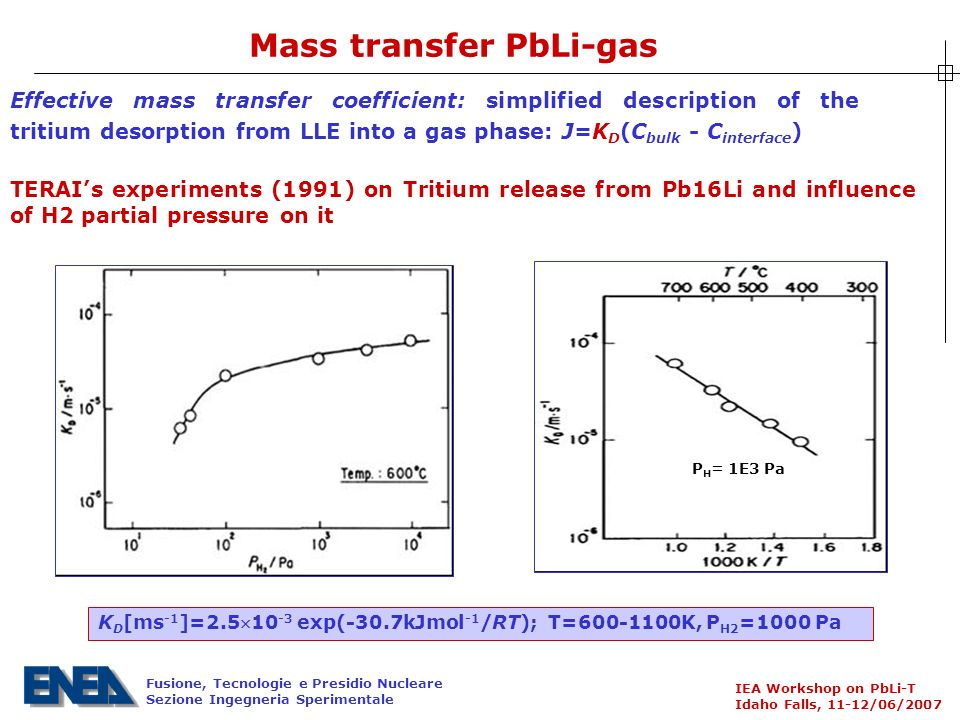 Fusione, Tecnologie e Presidio Nucleare Sezione Ingegneria Sperimentale IEA Workshop on PbLi-T Idaho Falls, 11-12/06/2007 Mass transfer PbLi-gas Effective mass transfer coefficient: simplified description of the tritium desorption from LLE into a gas phase: J=K D (C bulk C interface ) P H = 1E3 Pa TERAIs experiments (1991) on Tritium release from Pb16Li and influence of H2 partial pressure on it K D [ms 1 ]= exp( 30.7kJmol 1 /RT); T= K, P H2 =1000 Pa