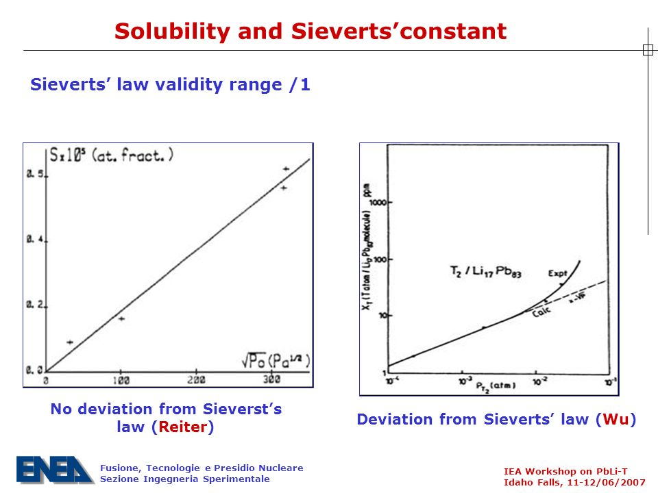 Fusione, Tecnologie e Presidio Nucleare Sezione Ingegneria Sperimentale IEA Workshop on PbLi-T Idaho Falls, 11-12/06/2007 Solubility and Sievertsconstant Sieverts law validity range /1 No deviation from Sieversts law (Reiter) Deviation from Sieverts law (Wu)