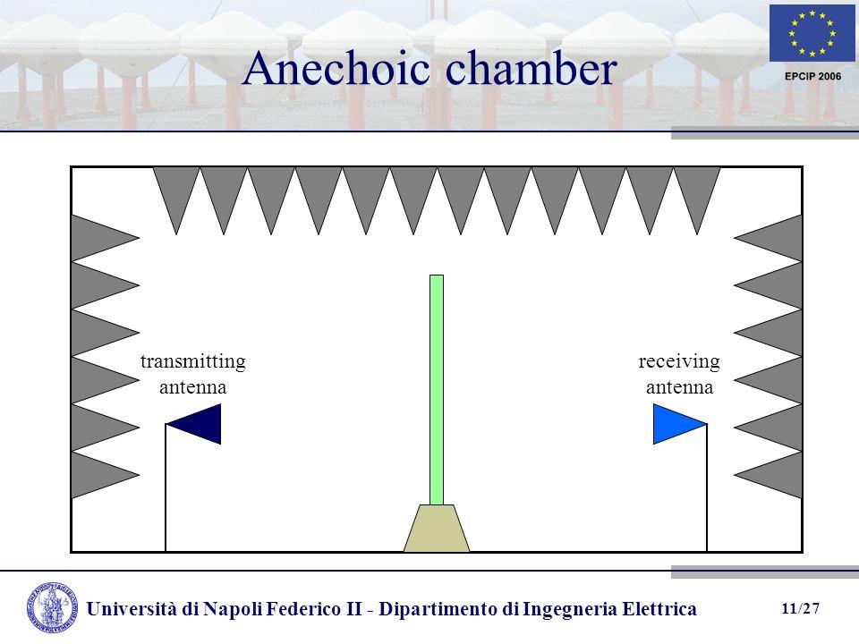 Università di Napoli Federico II - Dipartimento di Ingegneria Elettrica 11/27 Anechoic chamber receiving antenna transmitting antenna