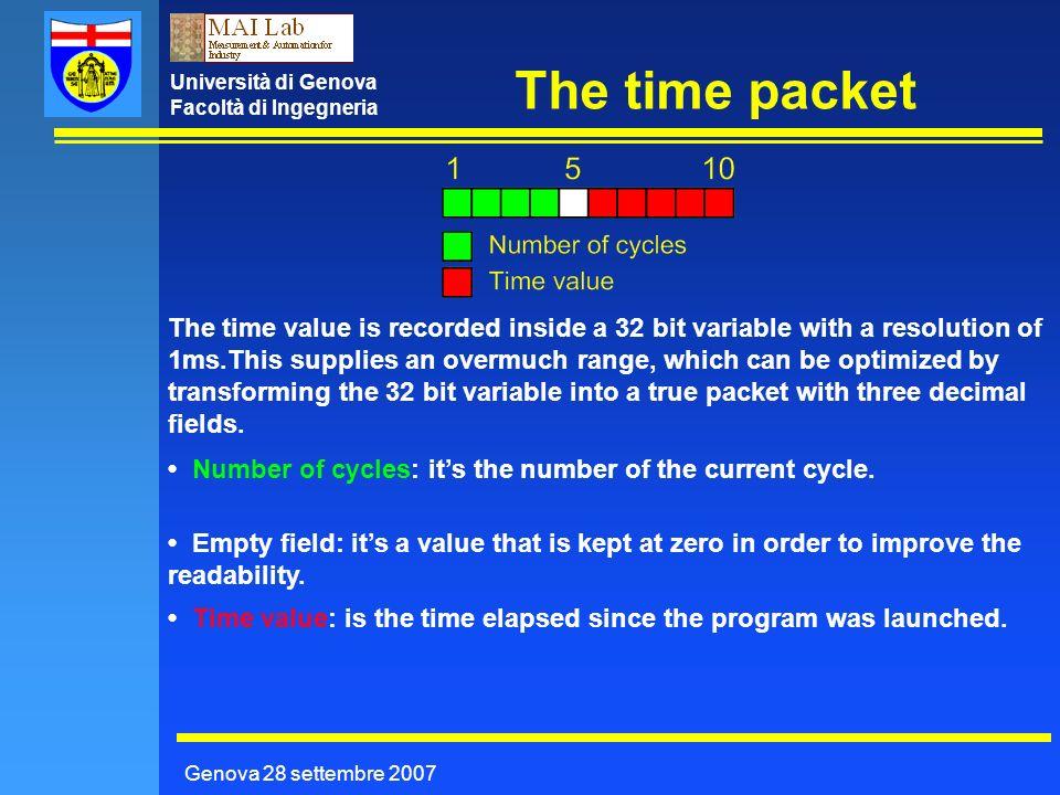 Università di Genova Facoltà di Ingegneria The time packet Genova 28 settembre 2007 The time value is recorded inside a 32 bit variable with a resolut