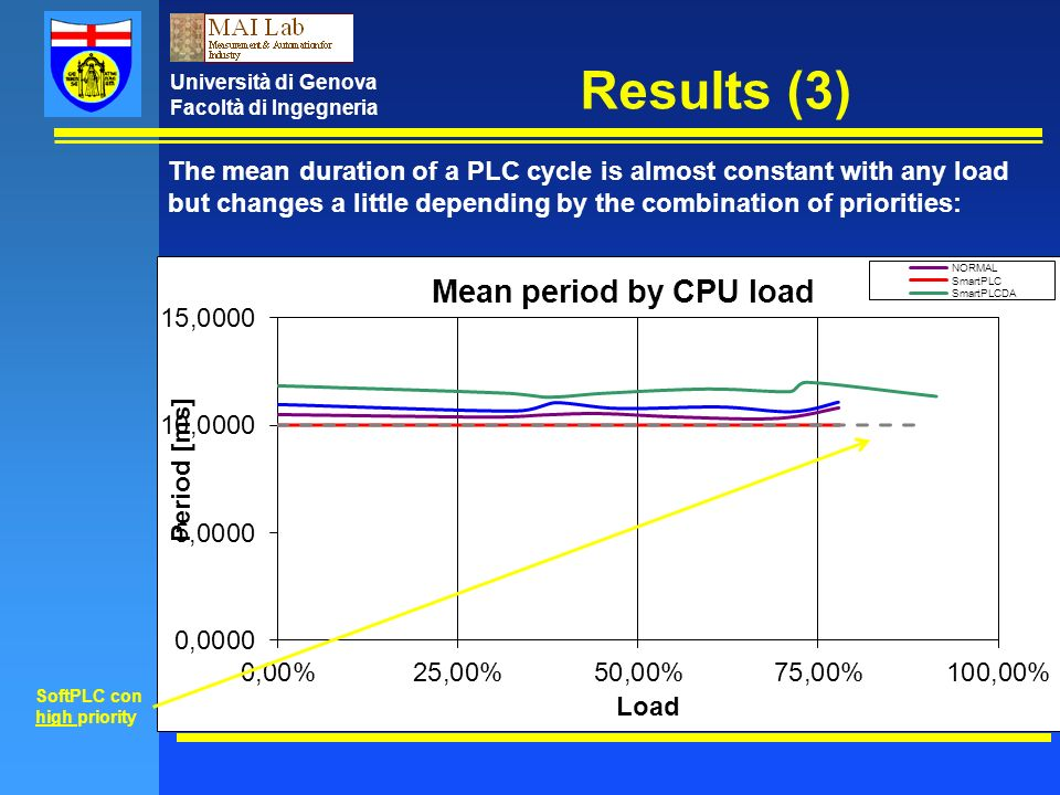Università di Genova Facoltà di Ingegneria Results (3) The mean duration of a PLC cycle is almost constant with any load but changes a little depending by the combination of priorities: SoftPLC con high priority