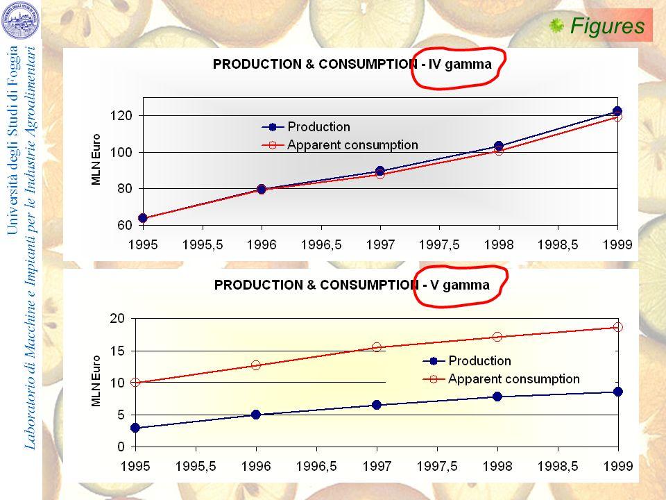 Università degli Studi di Foggia Laboratorio di Macchine e Impianti per le Industrie Agroalimentari Figures