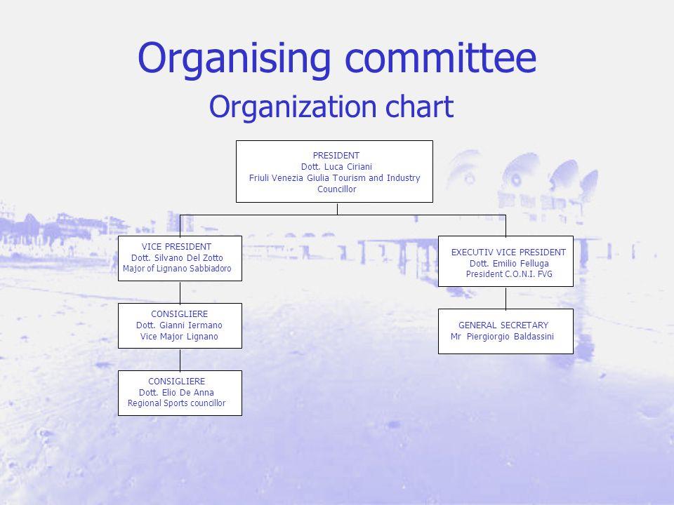 Organising committee Organization chart PRESIDENT Dott.