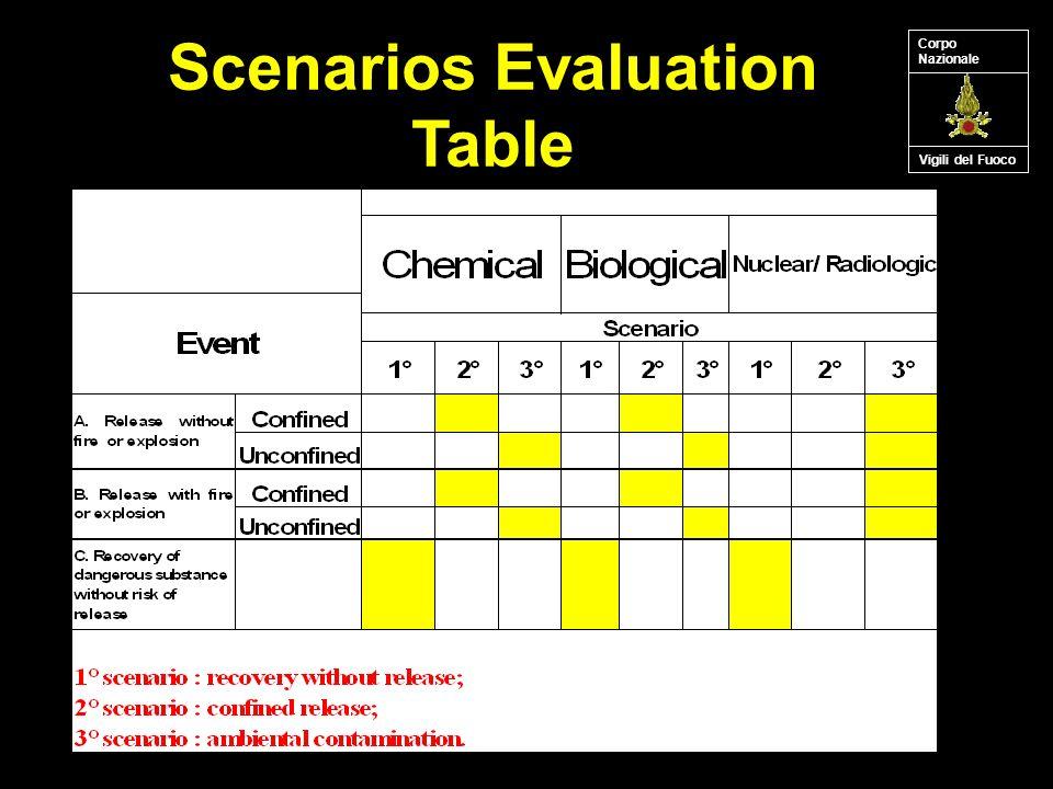 Scenarios Evaluation Table Vigili del Fuoco Corpo Nazionale