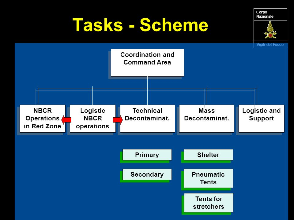 Tasks - Scheme Vigili del Fuoco Corpo Nazionale Coordination and Command Area Logistic and Support Mass Decontaminat.