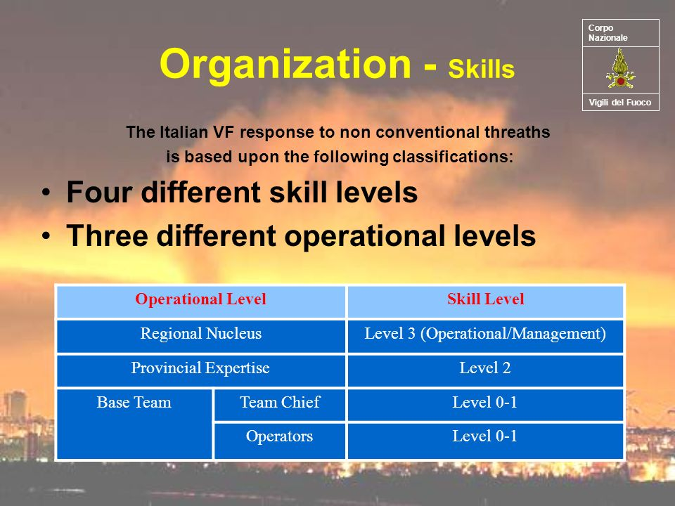 Organization - Skills The Italian VF response to non conventional threaths is based upon the following classifications: Four different skill levels Three different operational levels Operational LevelSkill Level Regional NucleusLevel 3 (Operational/Management) Provincial ExpertiseLevel 2 Base TeamTeam ChiefLevel 0-1 OperatorsLevel 0-1 Vigili del Fuoco Corpo Nazionale