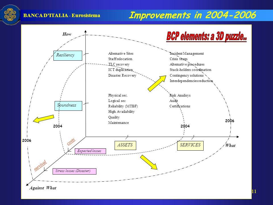 BANCA DITALIA - Eurosistema 11 Physical sec.