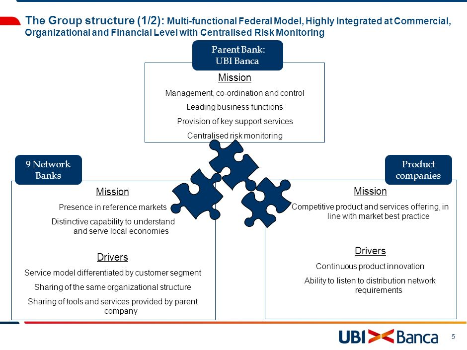 5 The Group structure (1/2): Multi-functional Federal Model, Highly Integrated at Commercial, Organizational and Financial Level with Centralised Risk Monitoring Mission Presence in reference markets Distinctive capability to understand and serve local economies Drivers Service model differentiated by customer segment Sharing of the same organizational structure Sharing of tools and services provided by parent company Mission Competitive product and services offering, in line with market best practice Drivers Continuous product innovation Ability to listen to distribution network requirements Mission Management, co-ordination and control Leading business functions Provision of key support services Centralised risk monitoring 9 Network Banks Product companies Parent Bank: UBI Banca