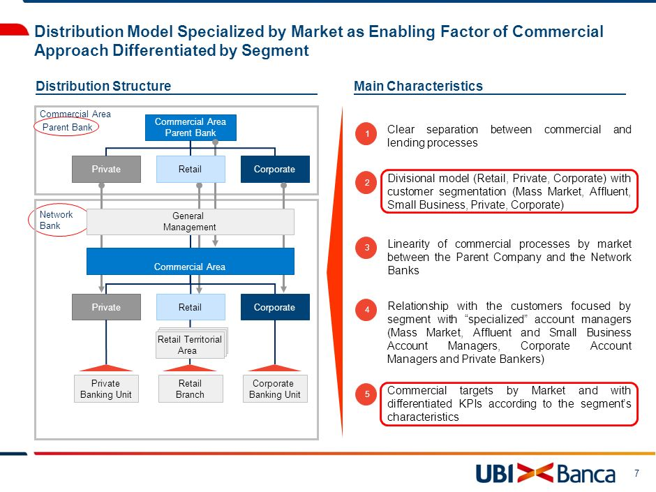 7 Distribution Model Specialized by Market as Enabling Factor of Commercial Approach Differentiated by Segment Main Characteristics PrivateCorporate C