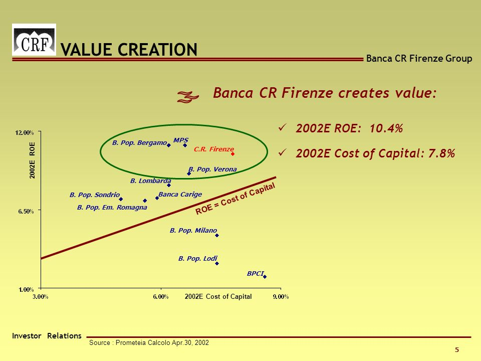 Banca CR Firenze Group Investor Relations 5 Source : Prometeia Calcolo Apr.30, 2002 Banca CR Firenze creates value: B.