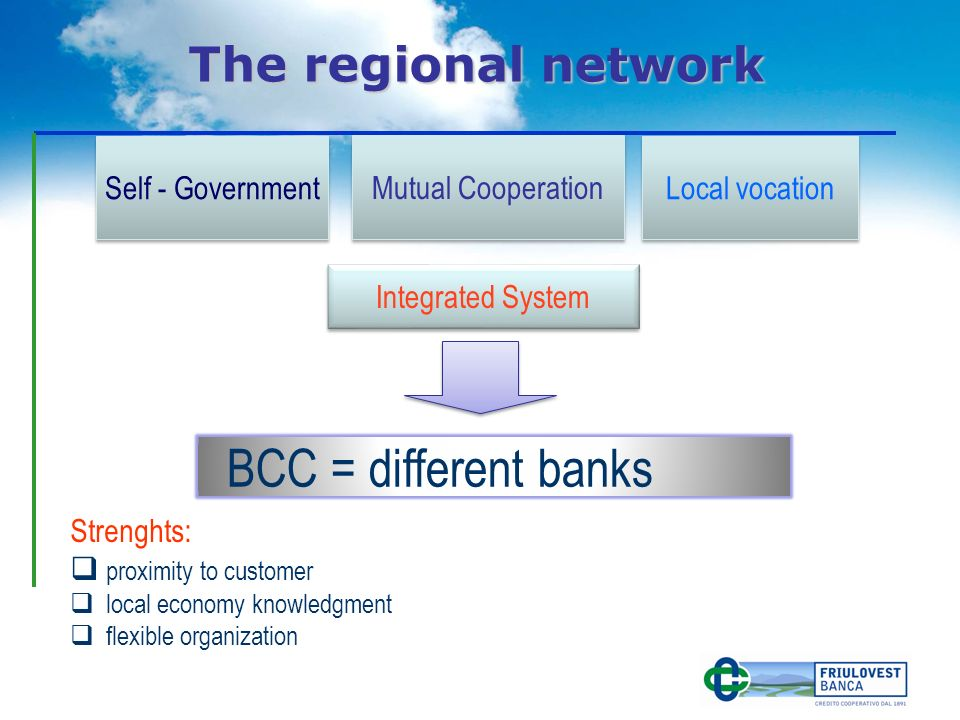 Self - Government Mutual Cooperation Local vocation Integrated System BCC = different banks Strenghts: proximity to customer local economy knowledgment flexible organization