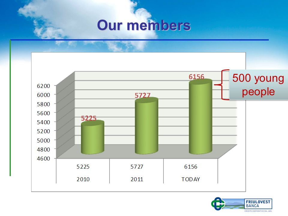Our members 500 young people