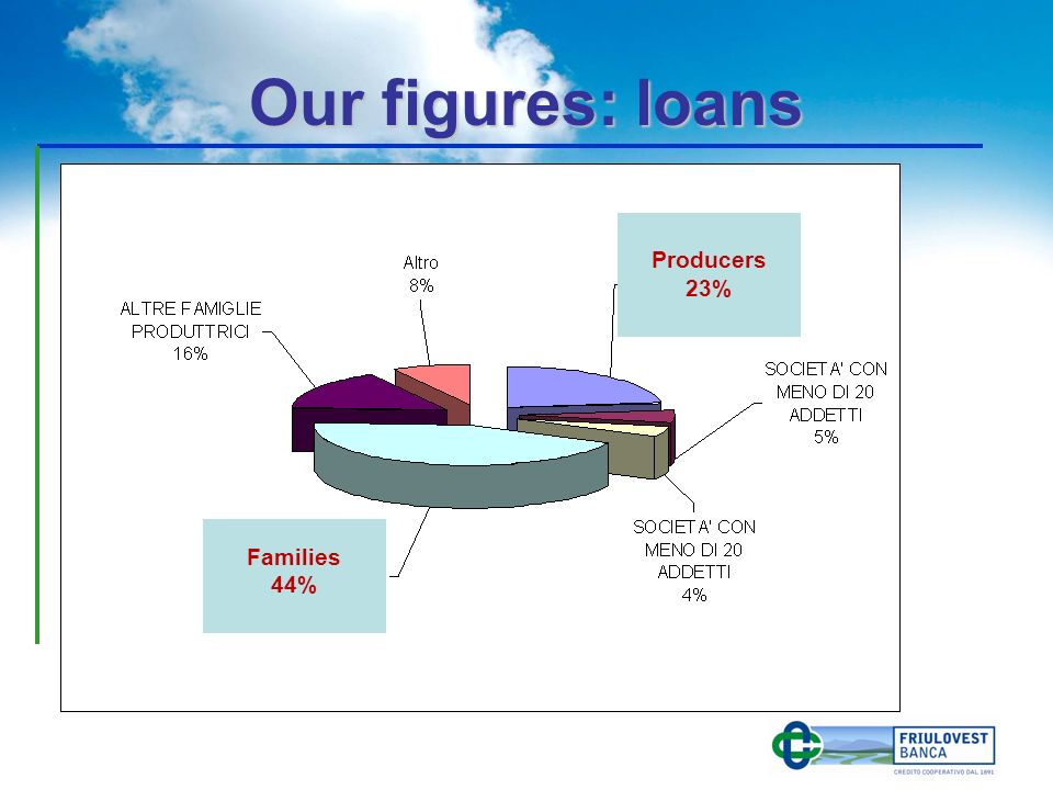 Our figures: loans Families 44% Producers 23%