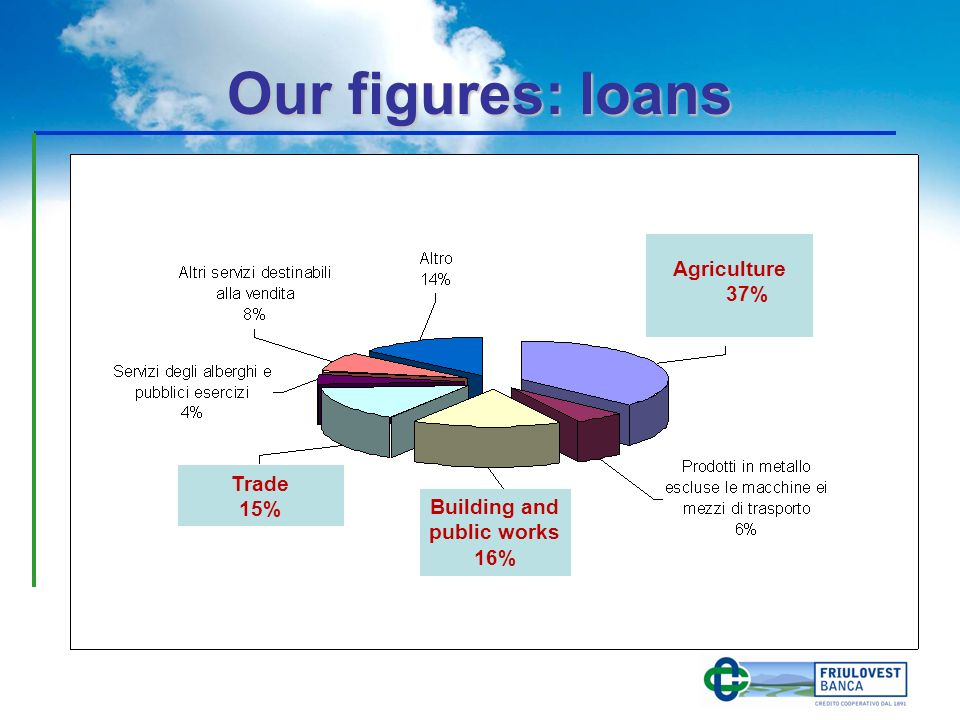 Our figures: loans Agriculture 37% Building and public works 16% Trade 15%