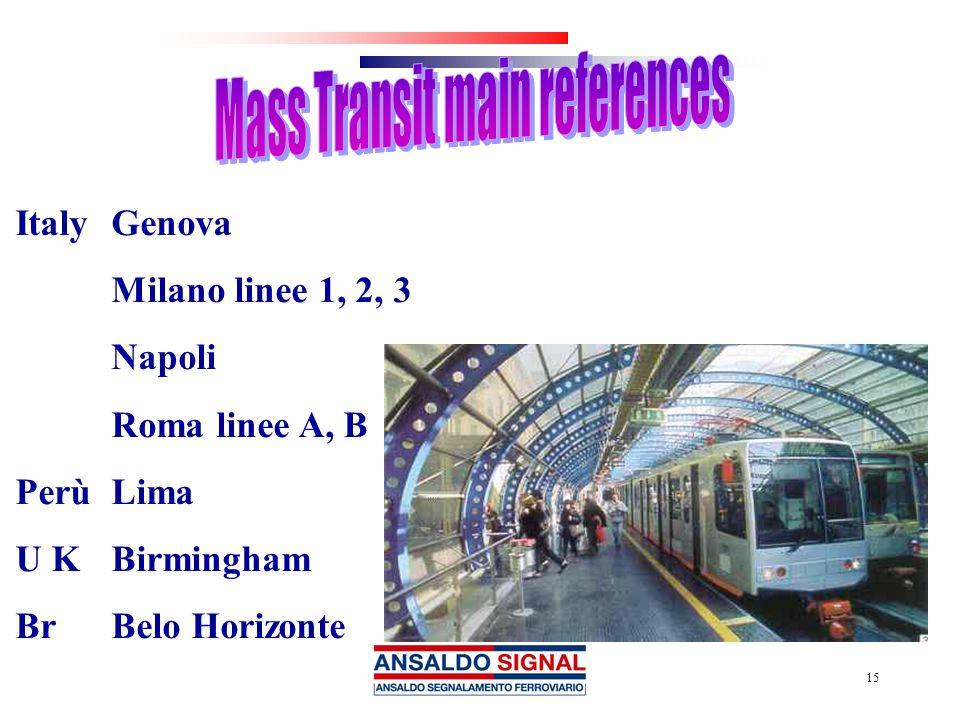 15 ItalyGenova Milano linee 1, 2, 3 Napoli Roma linee A, B PerùLima U KBirmingham BrBelo Horizonte