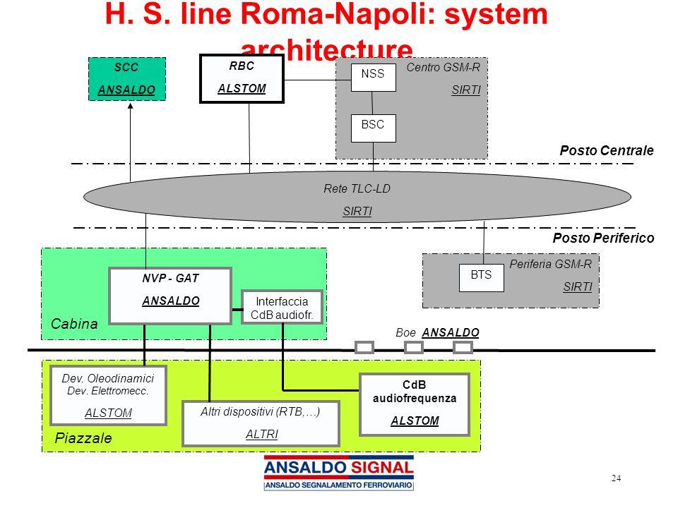 24 H. S. line Roma-Napoli: system architecture Centro GSM-R SIRTI SCC ANSALDO RBC ALSTOM Posto Centrale NSS BSC Rete TLC-LD SIRTI Posto Periferico Pia