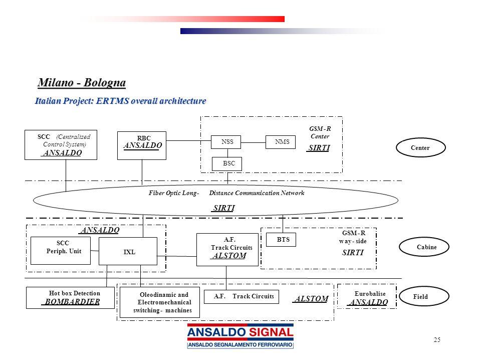25 Milano - Bologna Italian Project: ERTMS overall architecture