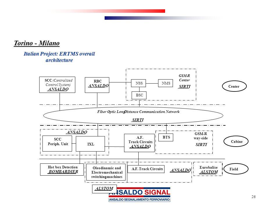 26 Torino - Milano Italian Project: ERTMS overall architecture