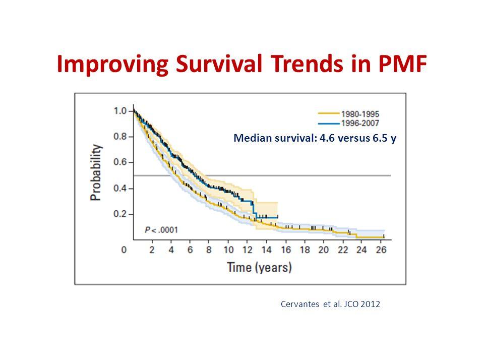 Improving Survival Trends in PMF Median survival: 4.6 versus 6.5 y Cervantes et al. JCO 2012