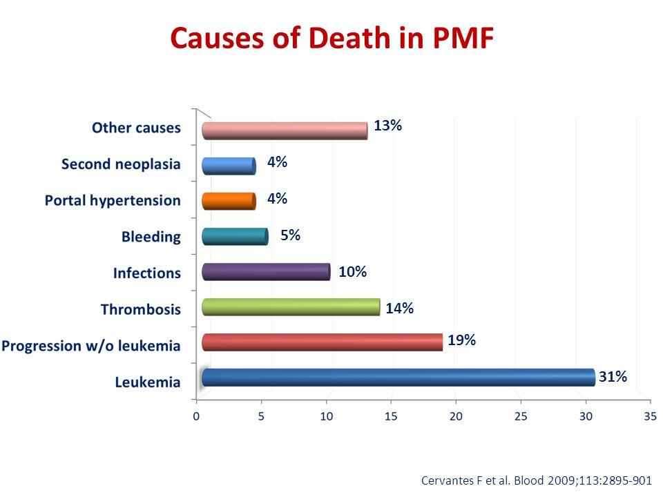 Causes of Death in PMF Cervantes F et al. Blood 2009;113:2895-901 31% 19% 14% 10% 5% 4% 13%