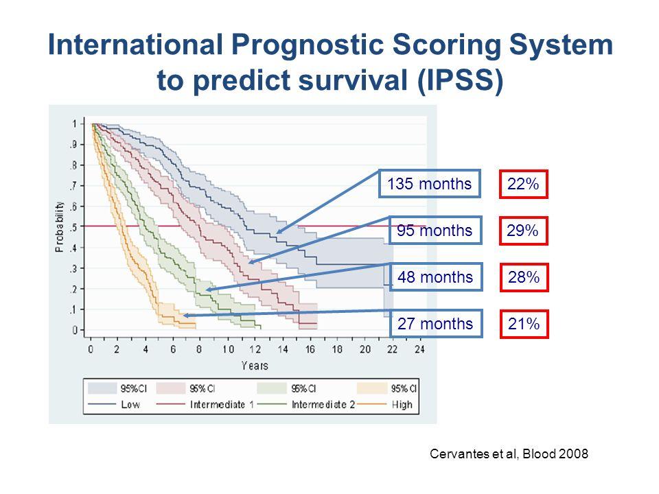 135 months 95 months 48 months 27 months International Prognostic Scoring System to predict survival (IPSS) 22% 29% 28% 21% Cervantes et al, Blood 200