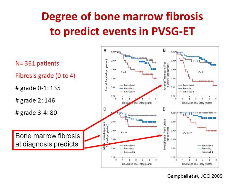 Degree of bone marrow fibrosis to predict events in PVSG-ET Campbell et al, JCO 2009 N= 361 patients Fibrosis grade (0 to 4) # grade 0-1: 135 # grade
