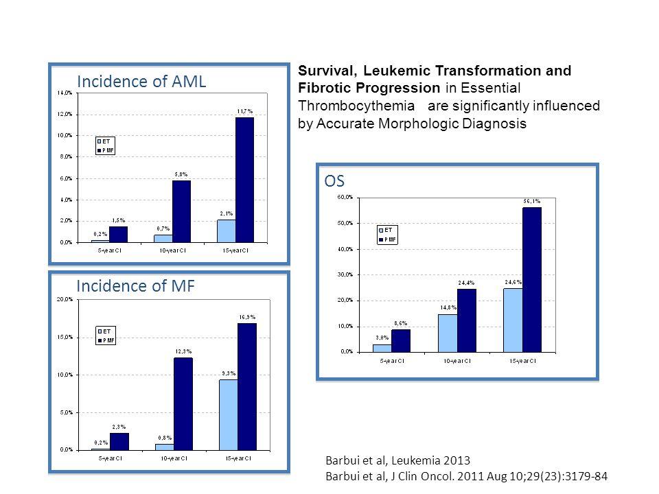 Incidence of MF Incidence of AML OS Barbui et al, Leukemia 2013 Barbui et al, J Clin Oncol. 2011 Aug 10;29(23):3179-84 Survival, Leukemic Transformati