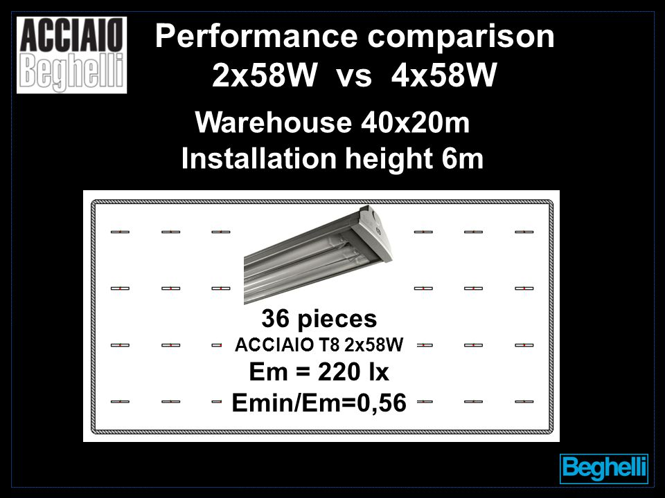 36 pieces ACCIAIO T8 2x58W Em = 220 lx Emin/Em=0,56 Performance comparison 2x58W vs 4x58W Warehouse 40x20m Installation height 6m