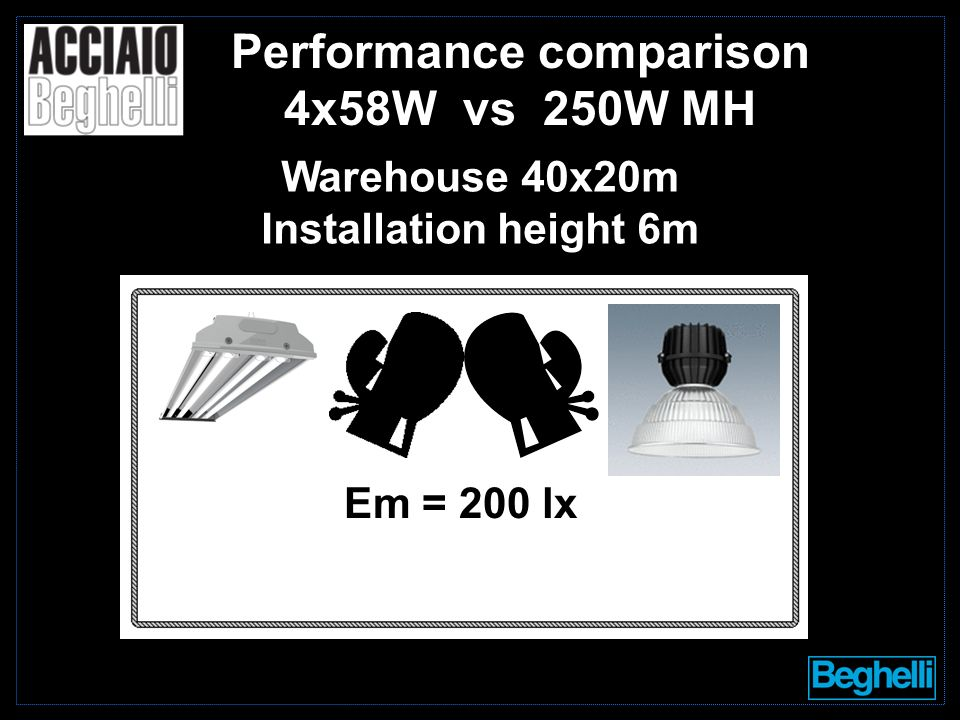 Performance comparison 4x58W vs 250W MH Em = 200 lx Warehouse 40x20m Installation height 6m