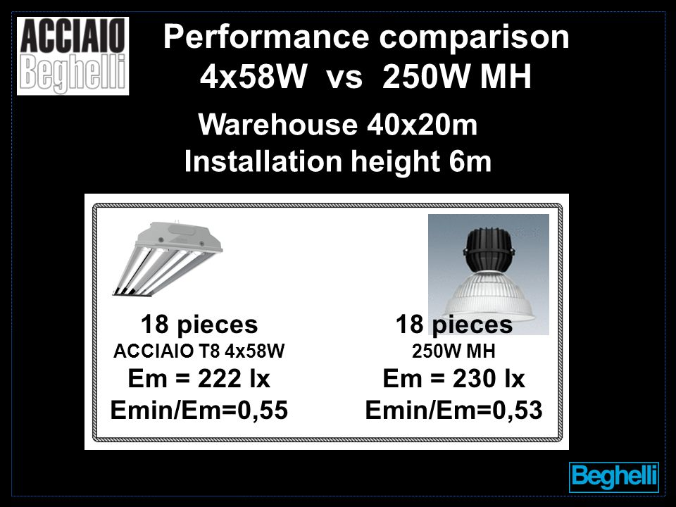 18 pieces ACCIAIO T8 4x58W Em = 222 lx Emin/Em=0,55 18 pieces 250W MH Em = 230 lx Emin/Em=0,53 Performance comparison 4x58W vs 250W MH Warehouse 40x20m Installation height 6m