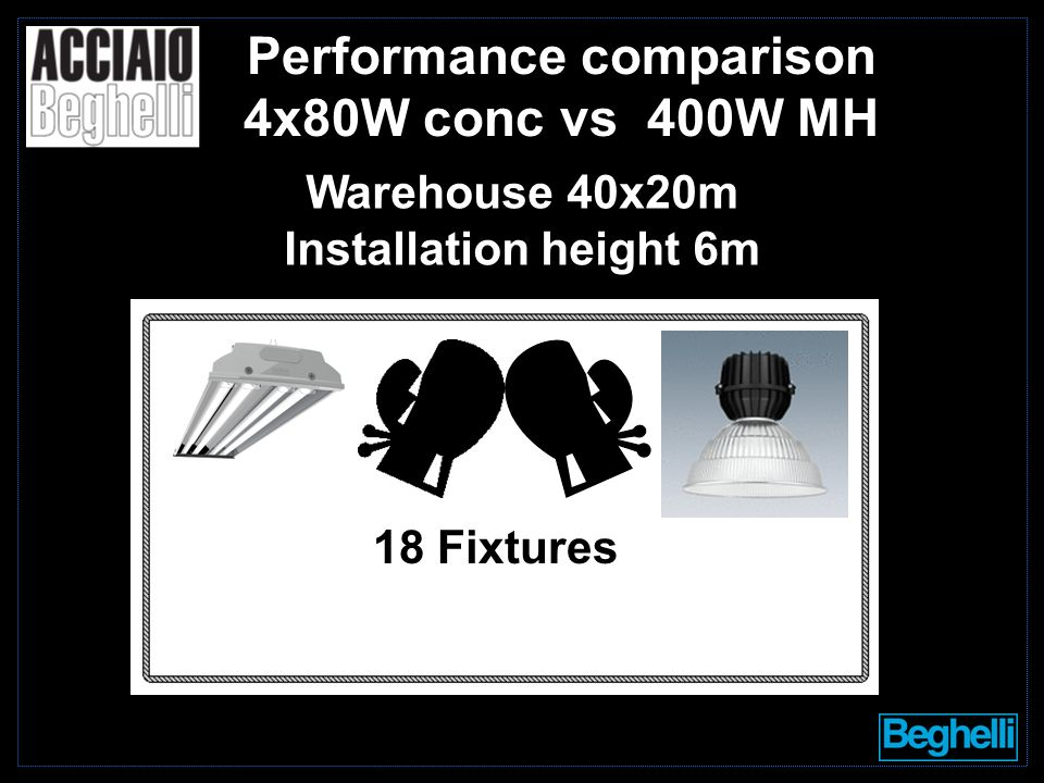 Performance comparison 4x80W conc vs 400W MH 18 Fixtures Warehouse 40x20m Installation height 6m
