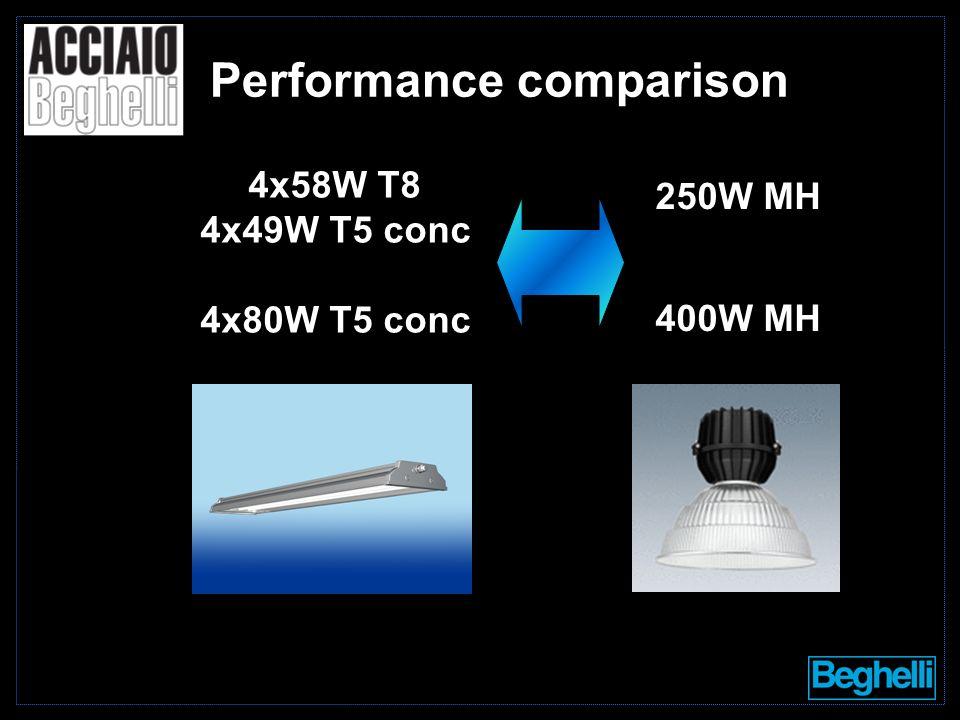 4x58W T8 4x49W T5 conc 4x80W T5 conc 250W MH 400W MH Performance comparison