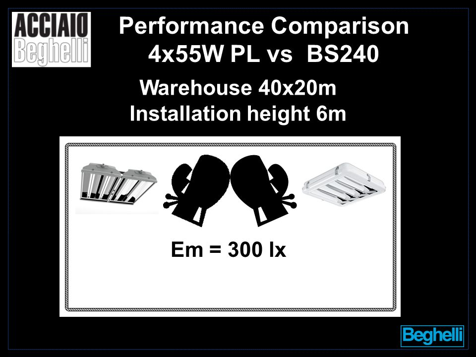 Performance Comparison 4x55W PL vs BS240 Em = 300 lx Warehouse 40x20m Installation height 6m